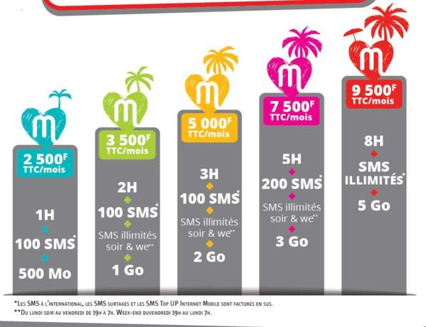 Nouvelle-Calédonie: Mobilis lance les forfaits mobile M