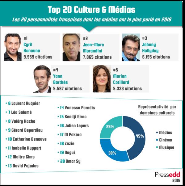 Les personnalités du petit écran en tête du Top 20 France