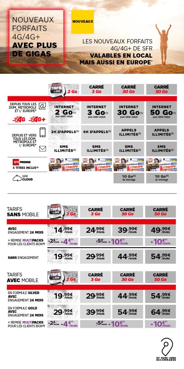 Antilles-Guyane: SFR augmente la data de ses forfaits mobile sans surcoût