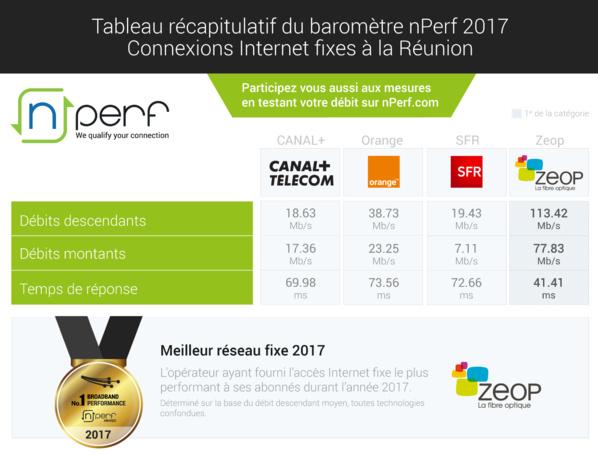 Baromètre des connexions Internet fixes dans les DOM en 2017, SFR nº1 en Martinique et en Guadeloupe, Orange en Guyane et Zeop en tête à la Réunion