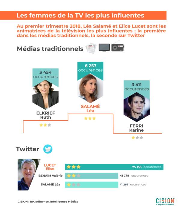 Baromètre Argus de la Presse: Les femmes influentes du 1er trimestre 2018
