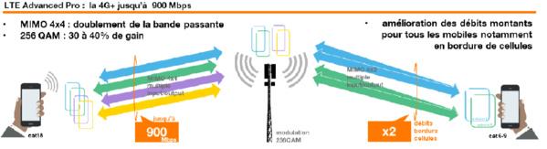Orange expérimente la 4G+ à 900 Mbps en Guadeloupe