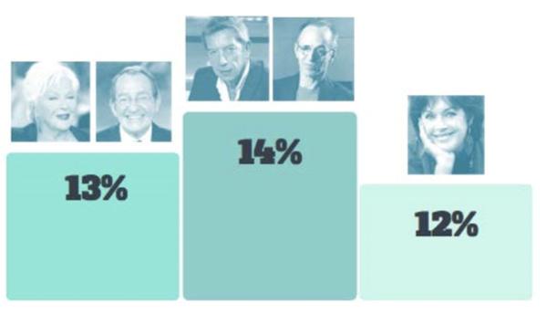 Michel Cymes et Jean-Jacques Goldman personnalités préférés des Seniors