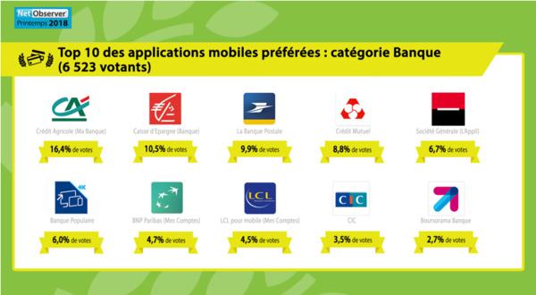 Sites web et applis mobiles préférés des internautes français: Le Monde et BFM TV plébiscités