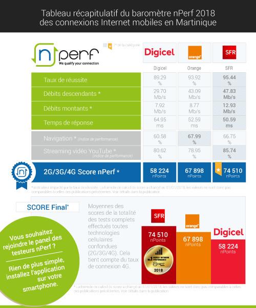 Baromètre des connexions Internet mobiles aux Antilles-Guyane: SFR n°1 de la performance mobile, grande remontée de Digicel