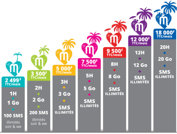 Nouvelle-Calédonie: Mobilis lance dés aujourd'hui deux nouveaux forfaits mobile à très haut débit
