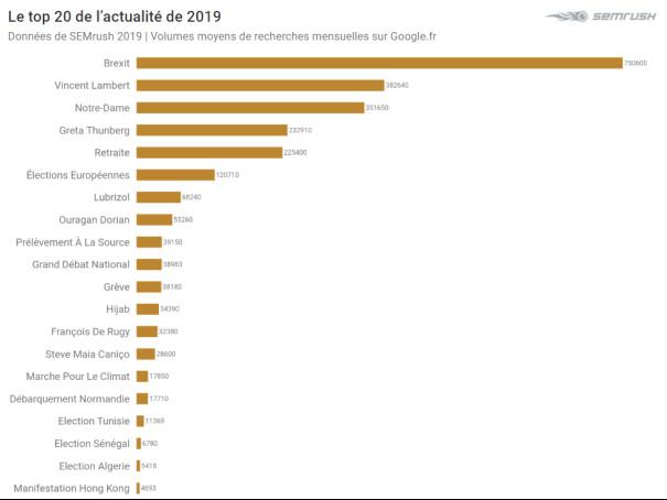 Neymar, Le Brexit, Morandini...: Le top des recherches des internautes Français en 2019