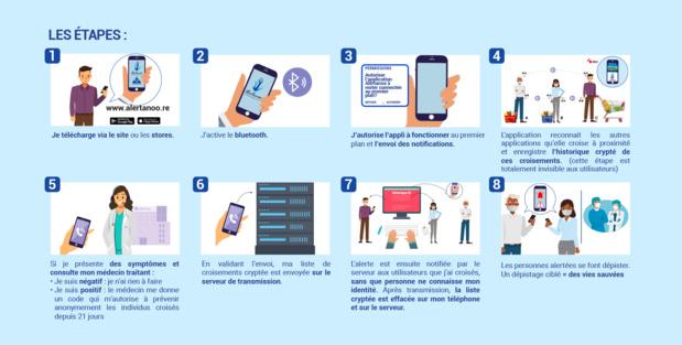Covid-19: La version Bêta de l'application ALERTANOO désormais disponible en téléchargement
