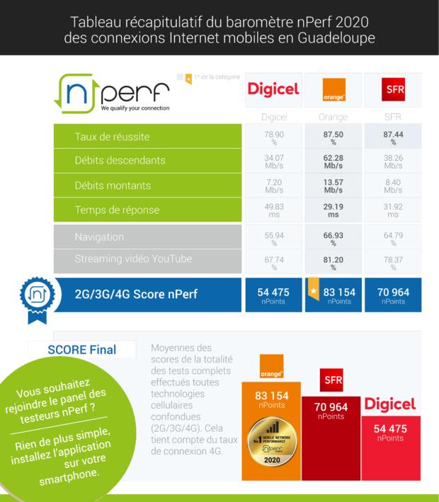 Baromètre nPerf: Orange n°1 de la performance mobile aux Antilles-Guyane
