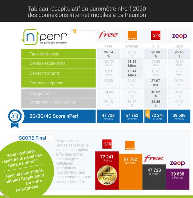 Baromètre nPerf: SFR n°1 de la performance mobile à l'île de la Réunion
