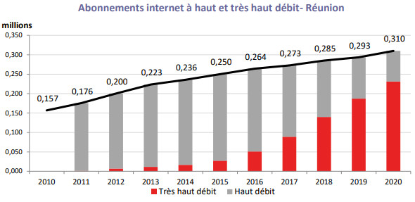 Internet Fixe / Mobile: Le revenu des opérateurs ultramarins augmente pour la première fois après cinq années de recul