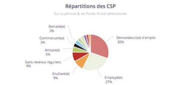 Répartition des CSP