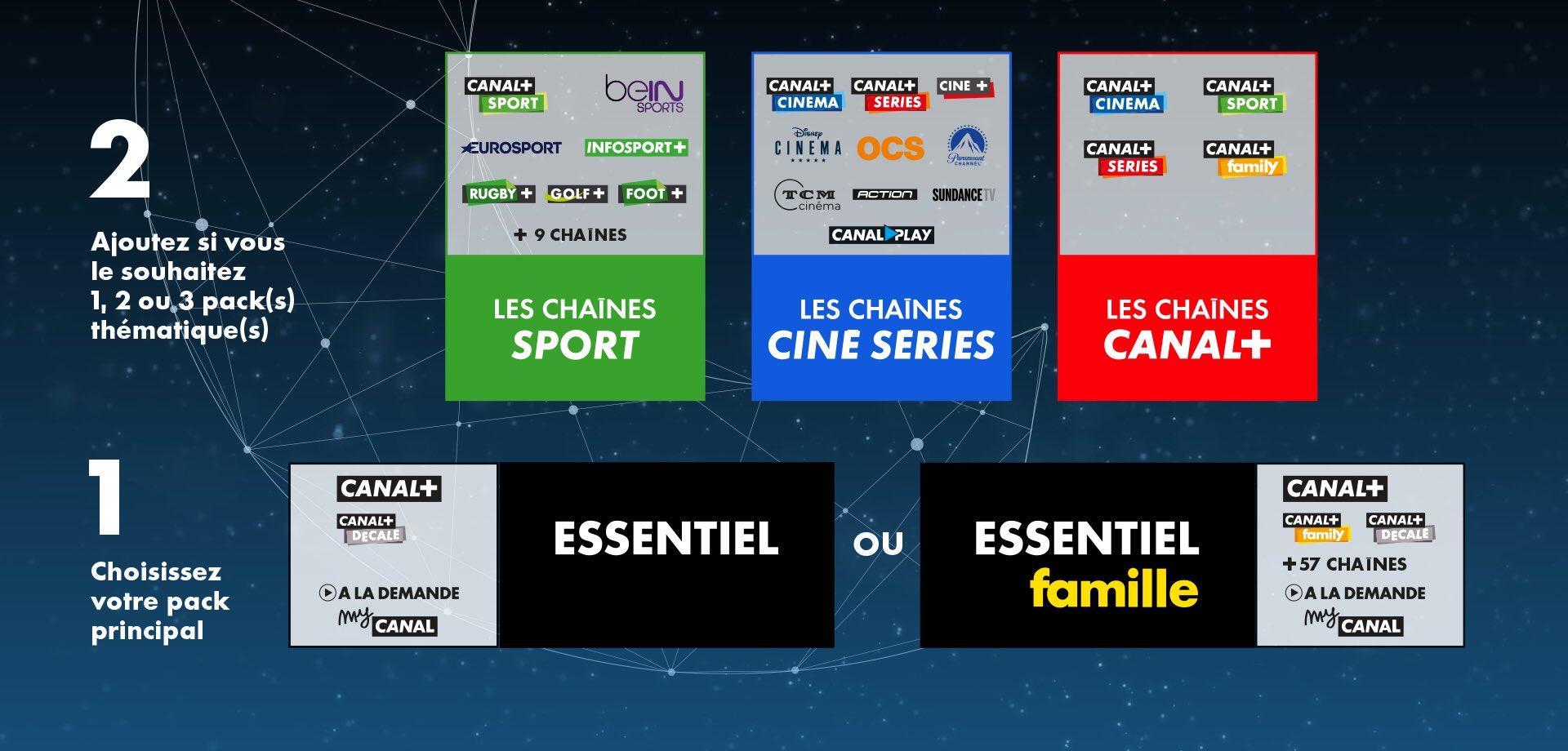 Nouvelles Offres Canal © Canal+