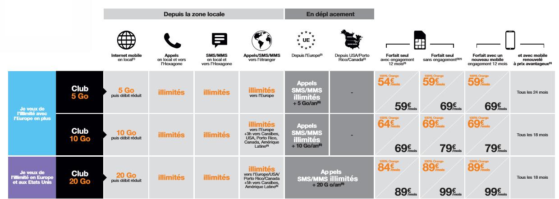 4G / 4G+: Orange Caraïbe annonce le lancement pour le 1er Décembre au plus tard