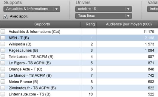 Classement des acteurs de la catégorie « Actualités & Informations » Audience jour moyen (en milliers)