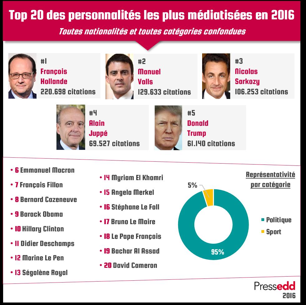 Classement général 2016: un Top 20 très politique