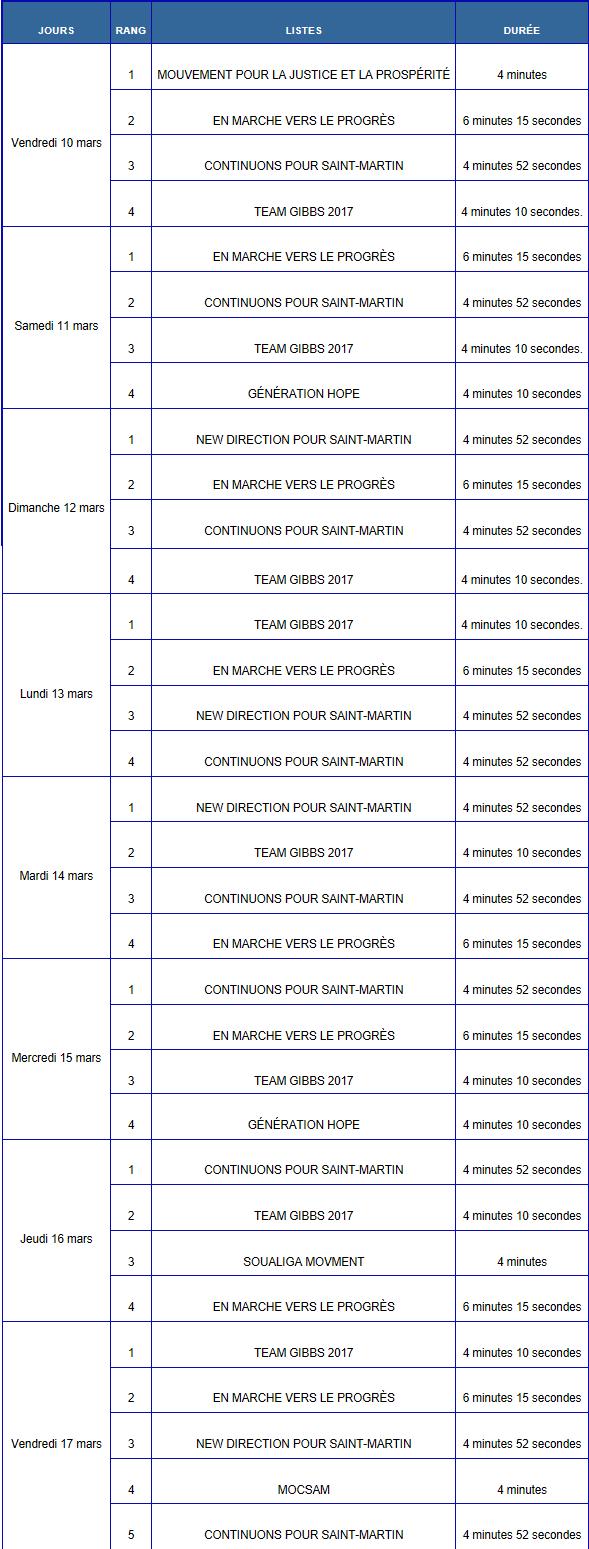 Saint-Martin: Le CSA fixe le nombre et durée des émissions de la campagne électorale en vue du premier tour de l'élection des conseillers territoriaux les 19 et 26 mars