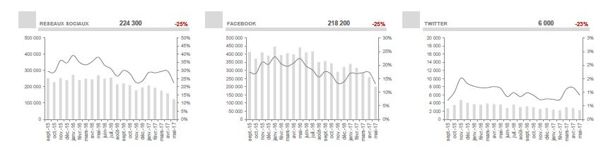 La fréquentation des sites et de l'application d'Outre-Mer 1ère en baisse