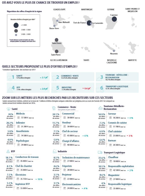 Baromètre de l'emploi 2017 dans les DOM-TOM: Fort-de-France (Martinique), Cayenne (Guyane) et Saint-Denis (Réunion), villes les plus attractives