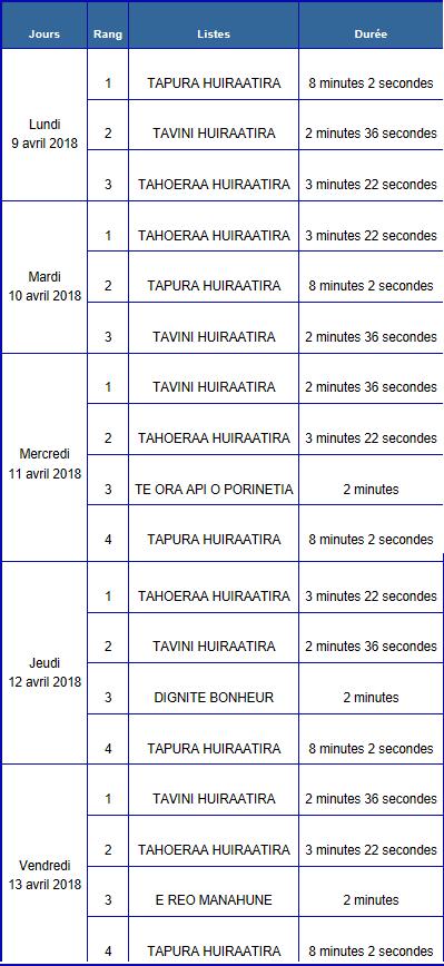 Décision du CSA fixant le nombre, la durée des émissions, les dates et l'ordre de passage des émissions de la campagne audiovisuelle du premier tour de l'élection des membres de l'assemblée de la Polynésie