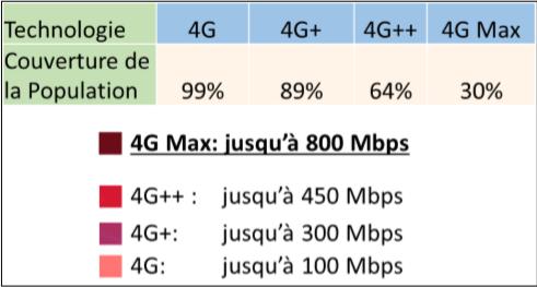 SFR Caraibe lance la 4G Max, jusqu'à 800 Mbit/s