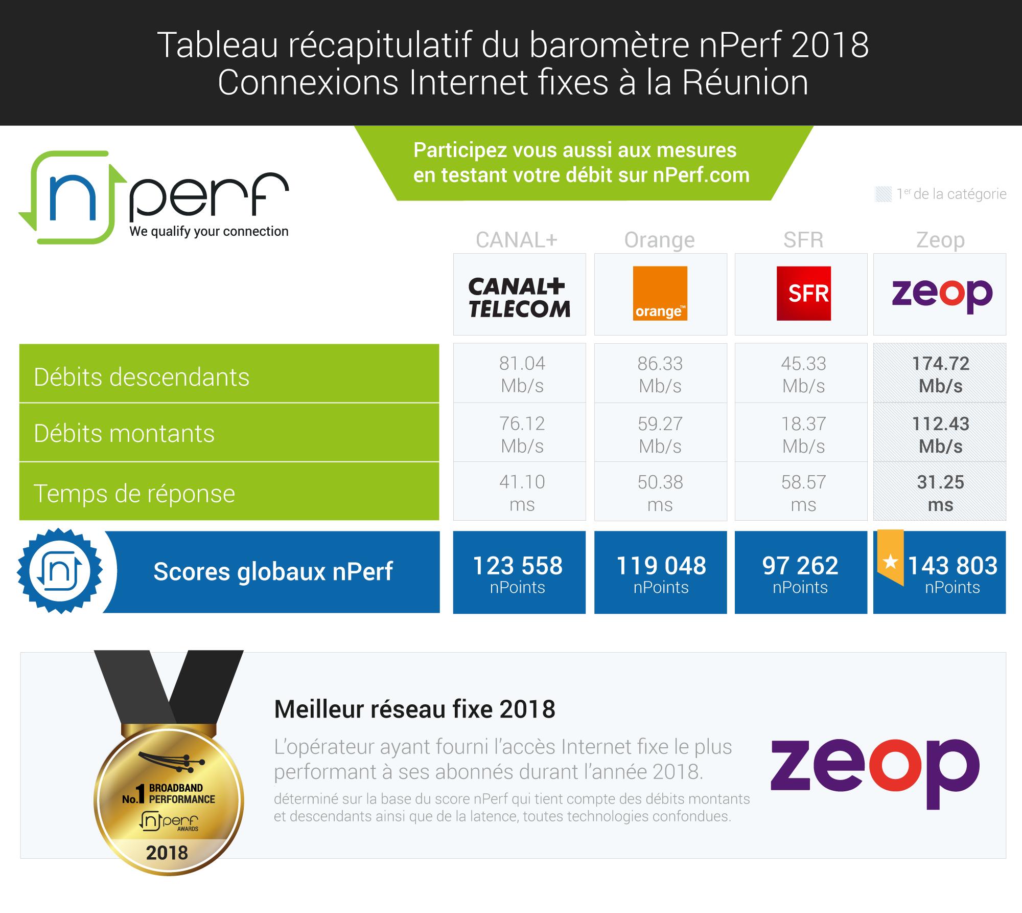 Zeop fourni la meilleure performance en Internet fixe à la Réunion