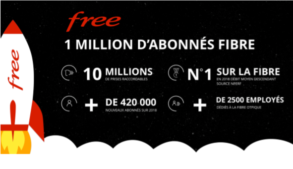 Free : 1 million d'abonnés Fibre !