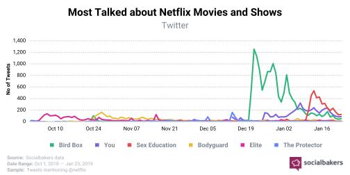 Les films et séries Netflix les plus commentées sur Twitter