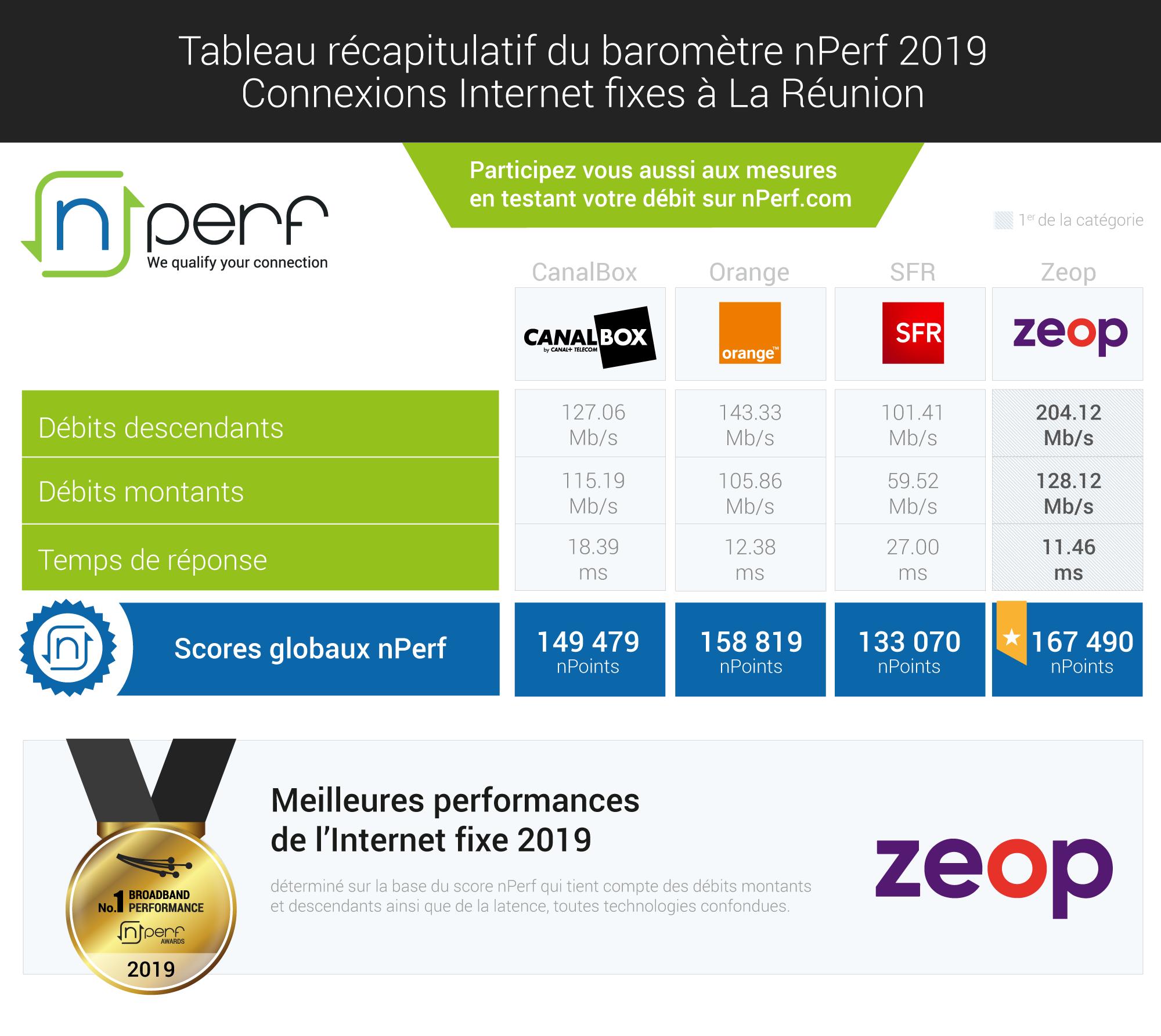 Baromètre nPerf des connexions internet à la Réunion: Zeop : réseau Internet fixe le plus performant pour la 3ème année consécutive