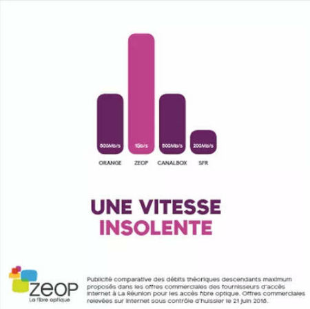 Affaires publicités comparatives: Zeop condamné à verser 10 000€ à SFR
