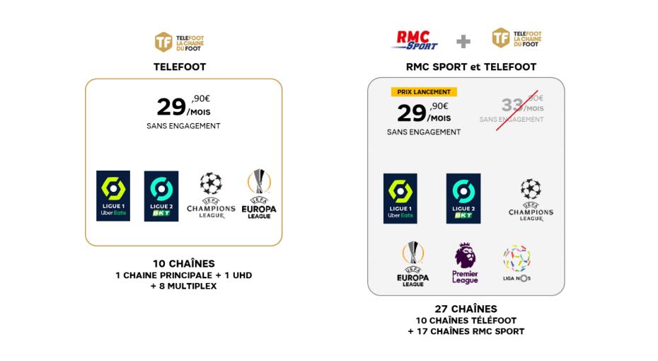 SFR Réunion: Telefoot + RMC Sport à prix spécial pour son lancement
