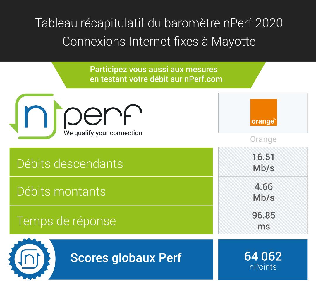 Premier baromètre nPerf: Orange Mayotte seul représentant !