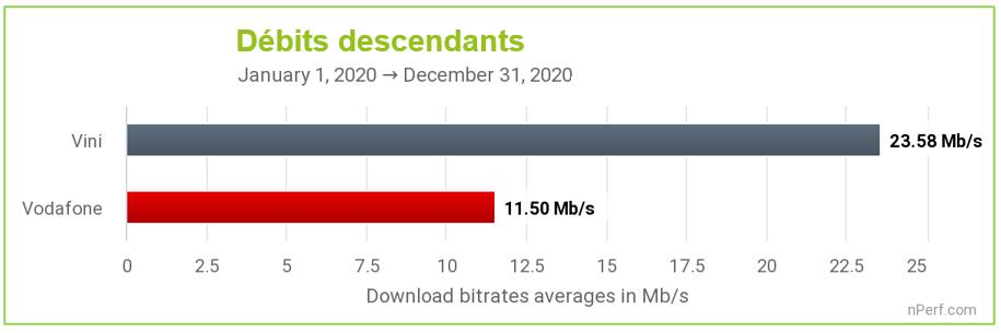 Polynésie Française: Vini signe la meilleure performance Internet mobile en 2020