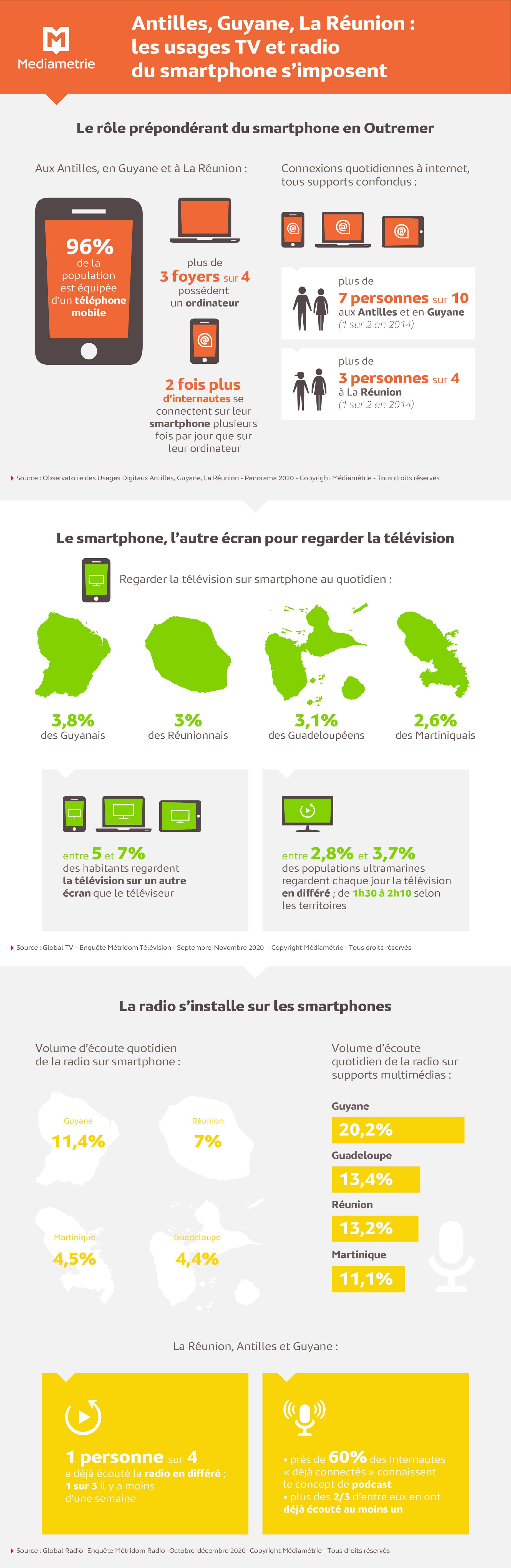 Les utilisations TV et radio du smartphone s'imposent aux Antilles-Guyane et à La Réunion