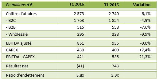 Résultats financiers de SFR au 1er trimestre 2016