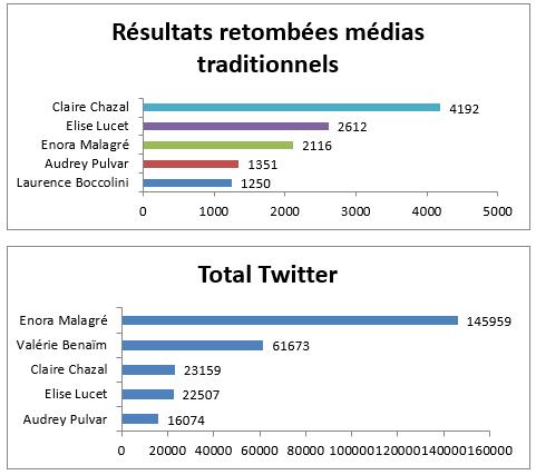 Baromètres: les femmes françaises influentes les plus citées dans les médias et sur Twitter