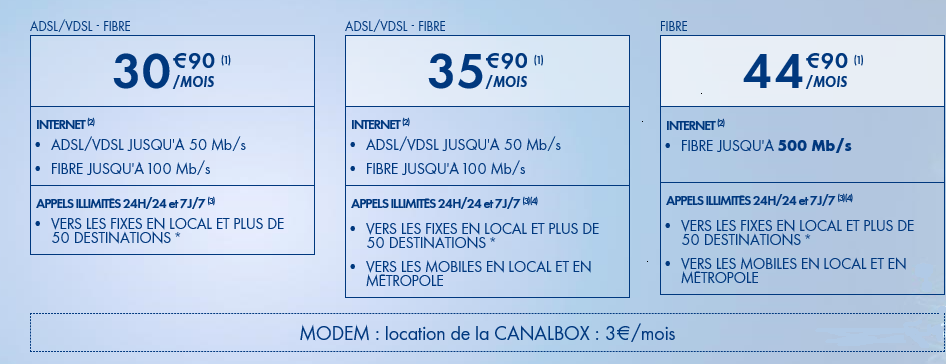 Les offres Fibre CanalBox