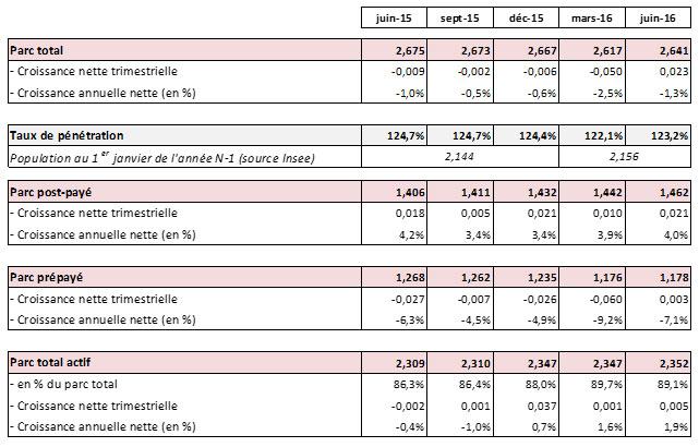 Observatoire des marchés mobiles pour le 2e Trimestre 2016 dans les DOM
