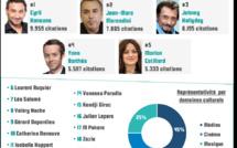 Rétro Médias 2016 : Top 20 des personnalités qui ont marqué l'année