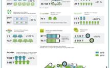 [Environnement] Filières de déchets REP : un bilan dans le vert